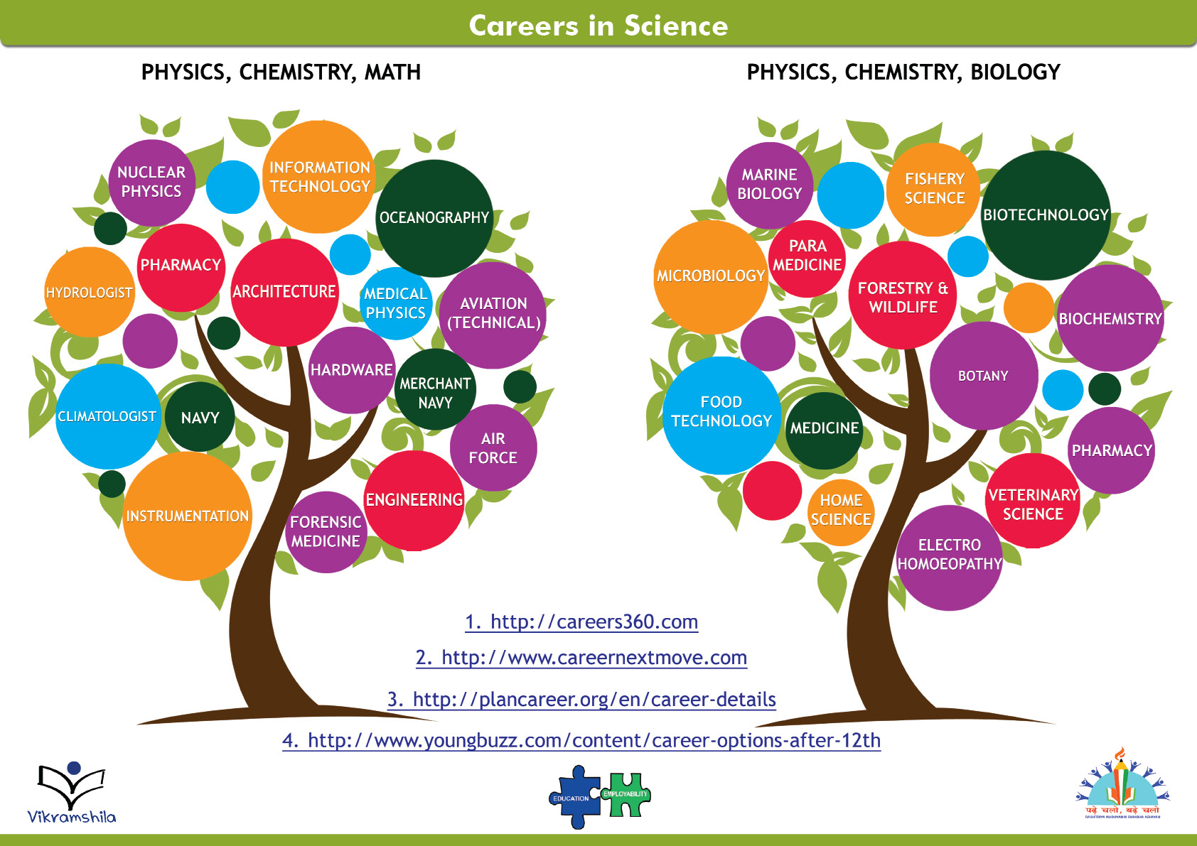 Careers in Science Research Project (Compare and Contrast) | TpT